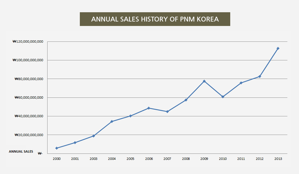 ANNUAL SALES HISTORY OF PNM KOREA